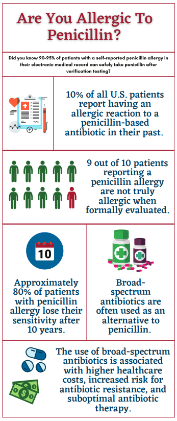 Infographic about penicillin allergy