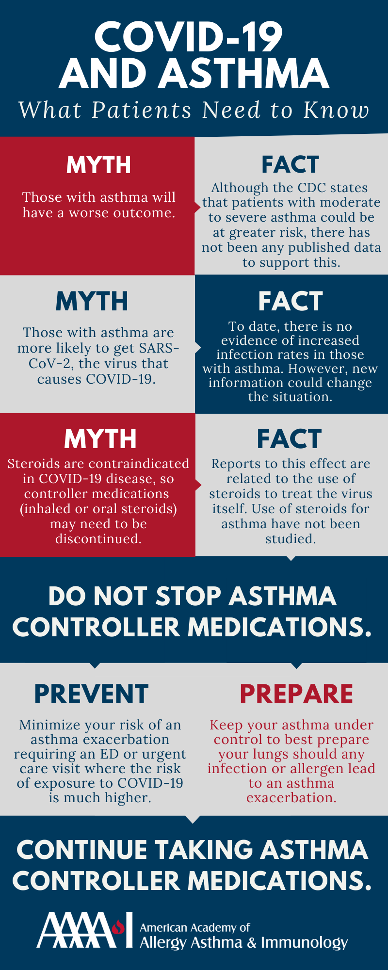 COVID-19 and Asthma Infographic for Patients