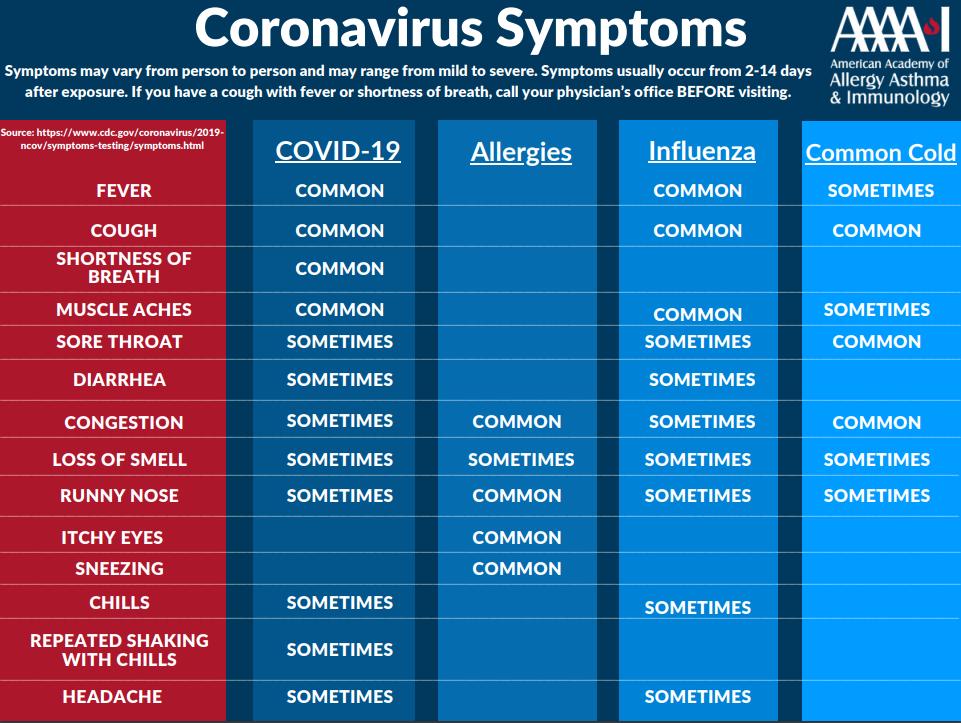 Coronavirus Symptoms Chart