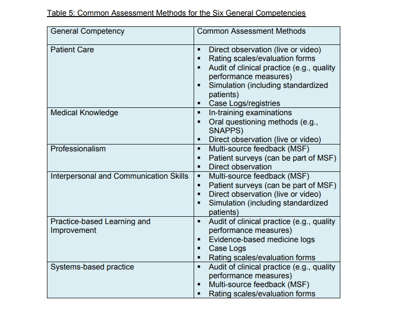 ACGME core competencies table