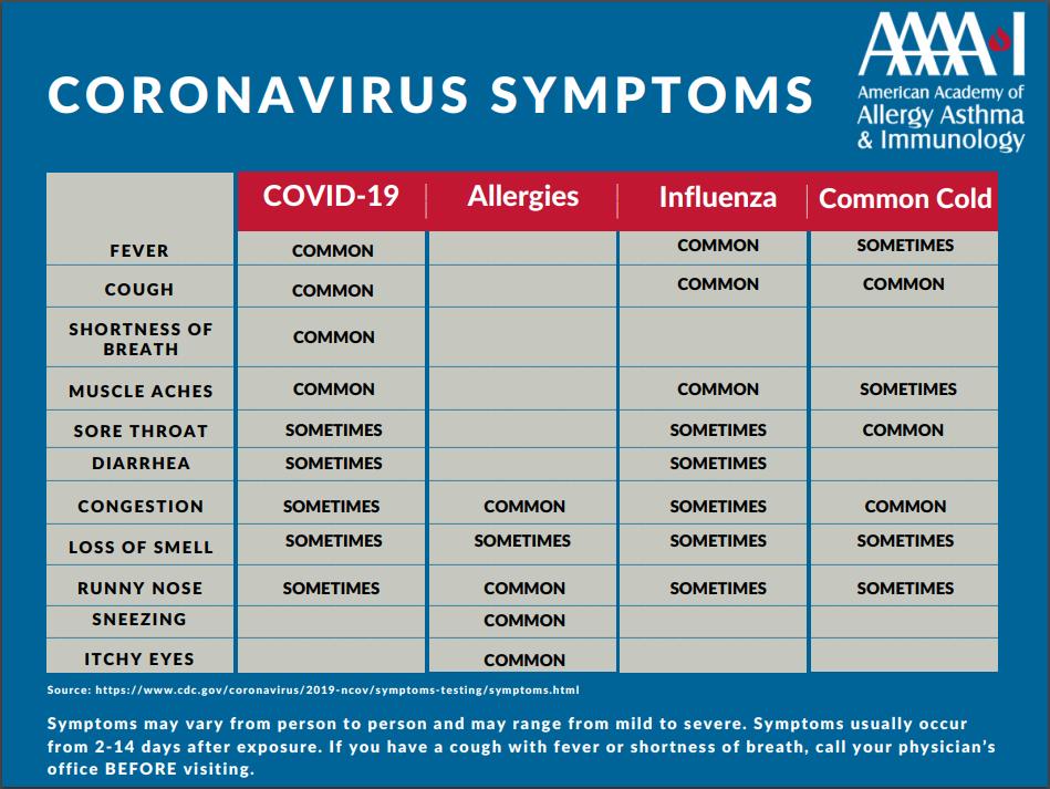 Symptoms Comparison Chart