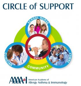 SAMPRO Circle of Support graphic